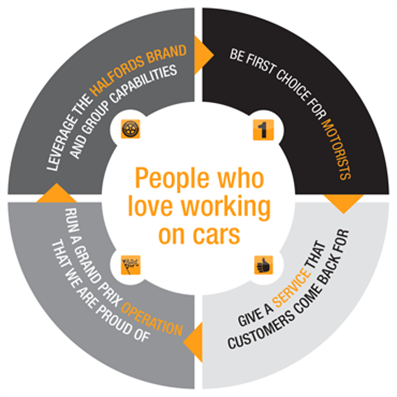 People who love cars